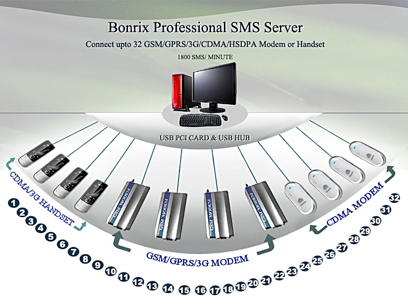 Bonrix Professional SMS Server